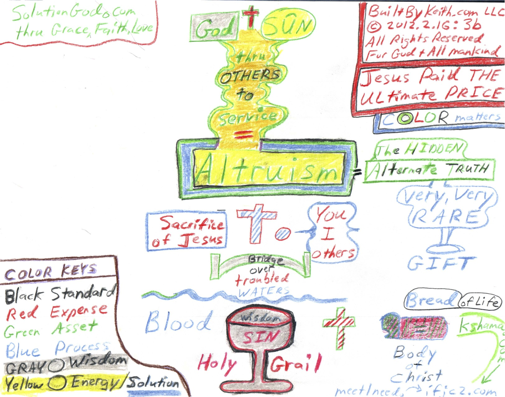 BBK20151123Altruism-SolutionGOD-Diagram2012-12-16