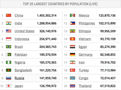 BBK20151121-WorldPopulationCounter-Top20Countries-MileStone