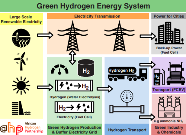 H2 Energy System.png