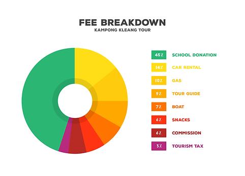 Tour Fee Breakdown
