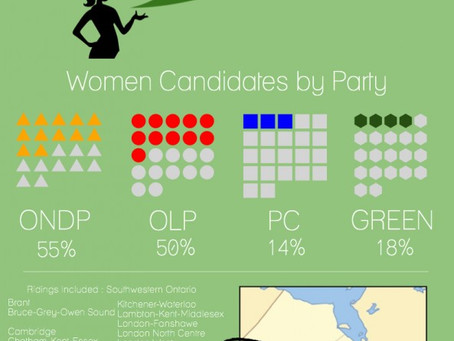 Women Candidates by Party