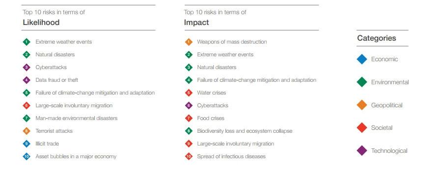 2018-01-24-124041378-Top-ten-risks
