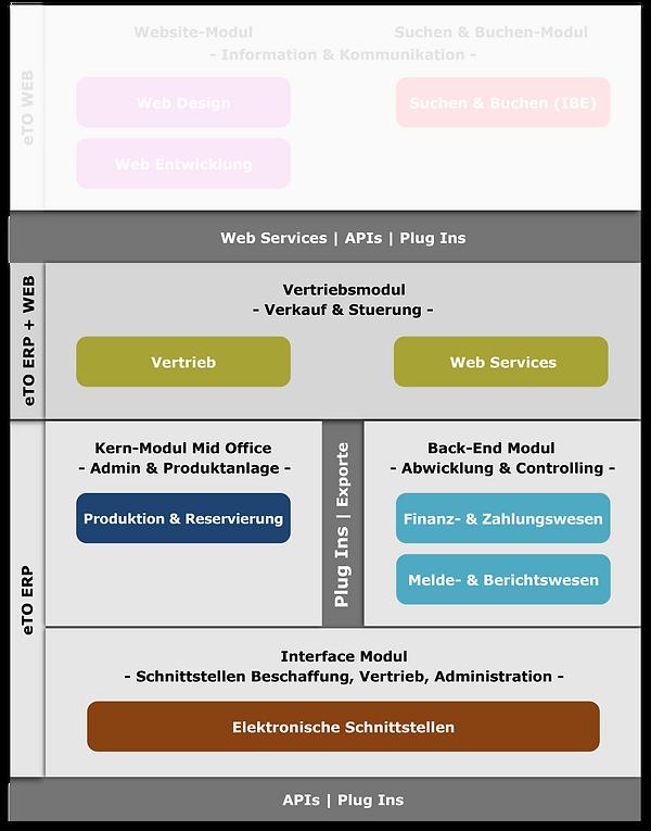 GRAFIK-ETO-ERP-Produktseite.png