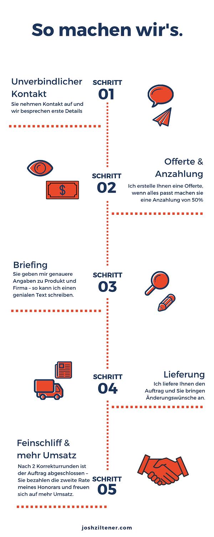 prozess-texter-zuerich.png
