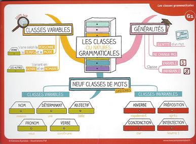 Les Classes grammaticales