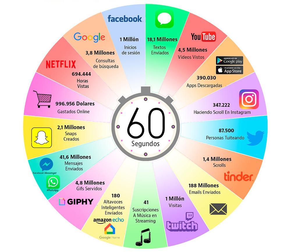 ¿Qué pasa en 60 minutos en Internet?