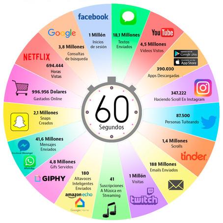 ¿Qué pasa en 60 segundos en Internet?