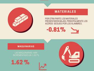 Infografia Variación Costos Mano de Obra,Materiales Construcción en RD.