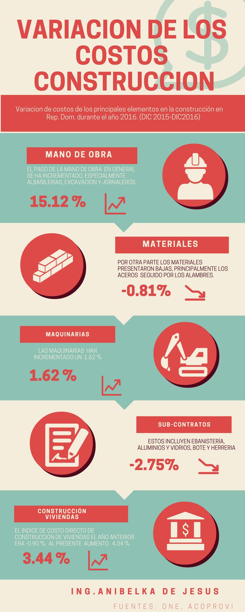 Costos Construcción, República Dominicana