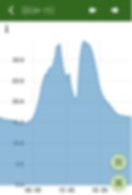 モバイル版あぐりログのグラフ表示画面。月/週/日/拡大表示が可能となっている。