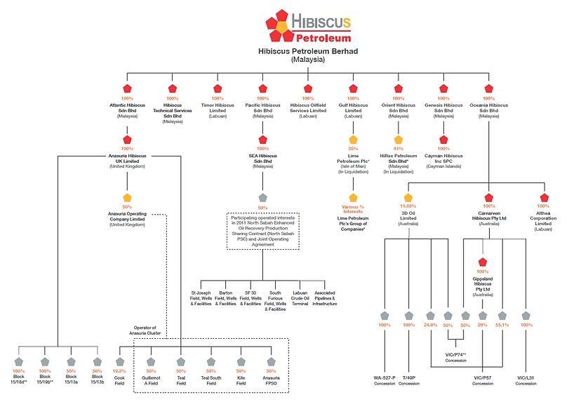 Hibiscus Petroleum Corporate Structure 2