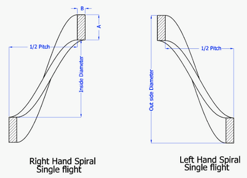 Right and lft hand spiral single flight