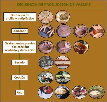 Secuencia de producción de vasijas
