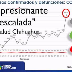 """Impresionante escalada"": pico de 1900 casos esta semana en Chihuahua"