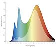 BIOS Spectral Distribution Curve