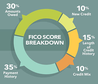 my-credit-score-how-to-check-fico-score-