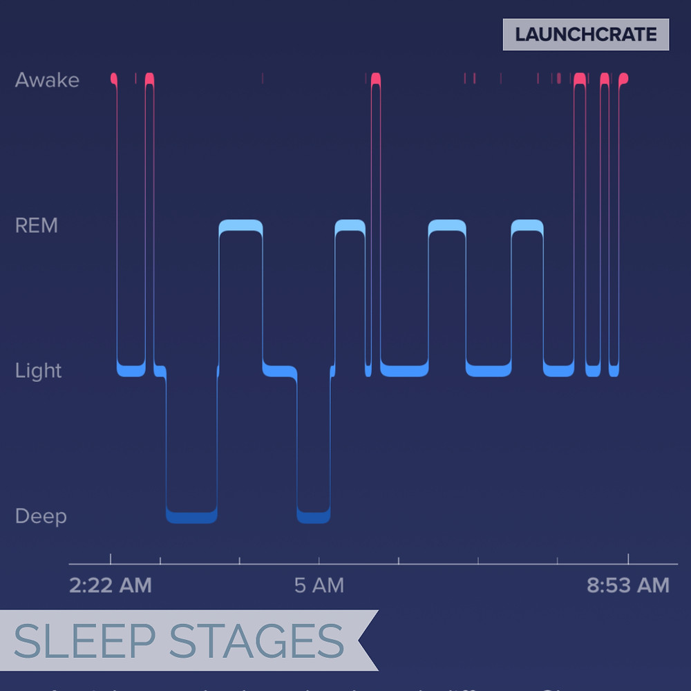 Fitbit Sleep Stages during a night of anxiety