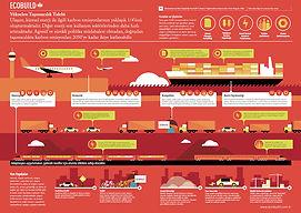 CLIMATE CHANGE IMPACT ON TRANSPORTATION-