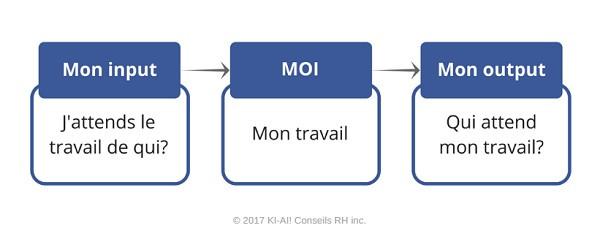 © 2017 KI-AI! Conseils RH inc.
