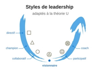 Management et leadership (2/3)
