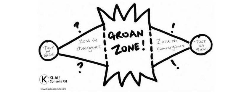 Groan zone