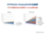 クラウドとオンプレミスのTCO比較