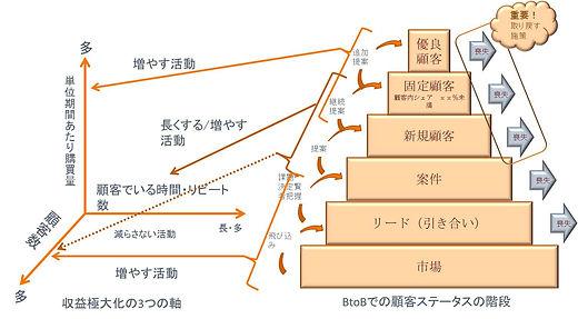 収益極大化の3軸と顧客ステータスの階段