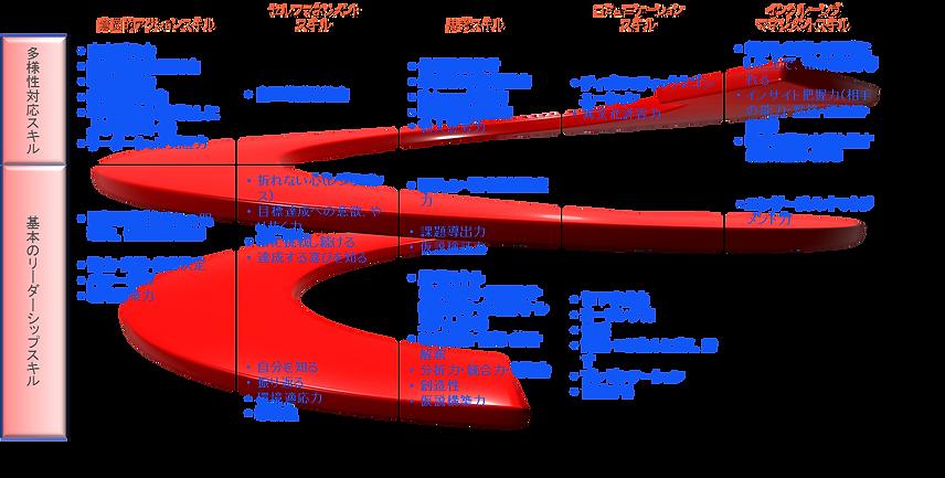 グローバルリーダースキルマトリクス