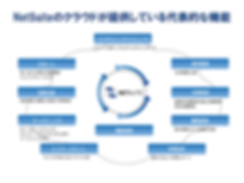 NetSuite ( ネットスイート )の代表的機能