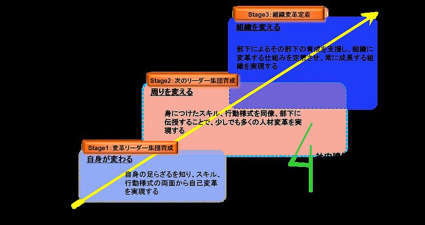 グローバルリーダー進化の3ステージ