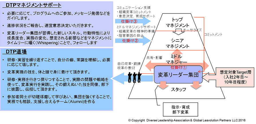 DLAトランスフォーメーションプログラムの全体像