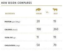 Bison vs. Beef chart