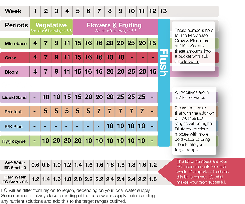 Genesis Formula 3-part Feed Chart
