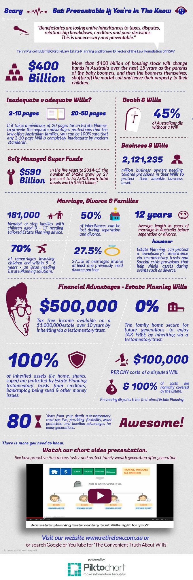 Estate Planning INFOGRAPHIC 2017