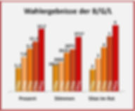 Wahlergebnisse-BGL-2014-2020-Grafik-fb.j