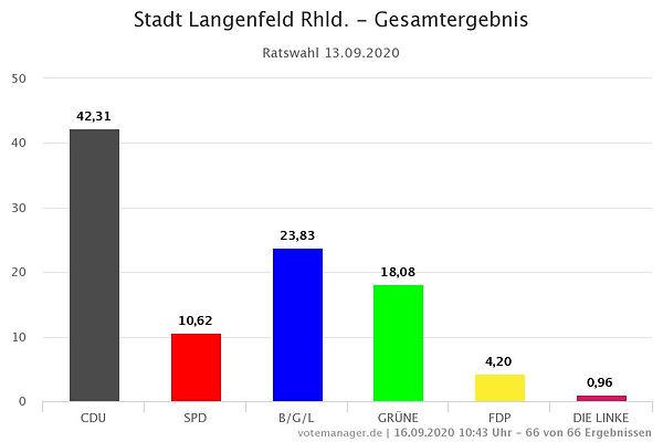 Stadt Langenfeld Rhld. - Gesamtergebnis.