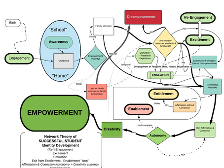 Network Theory of Success Identity Development Color Support Process