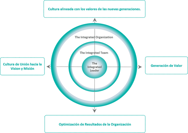 modelo organizacion servil.png