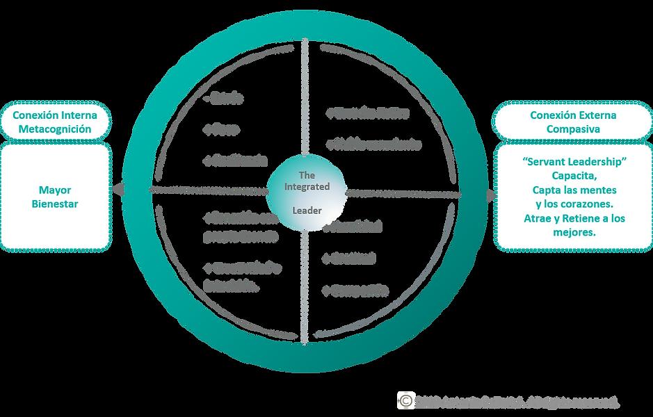 modelo liderazgo servil.png