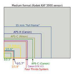 du Pixel au Point ! - formats capteurs photo