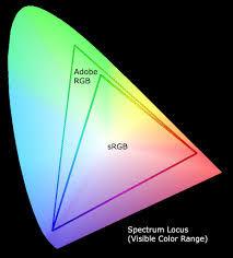 du Pixel au Point ! - Espaces colorimétriques