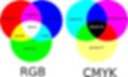 du Pixel au Point ! - synthèse des couleurs