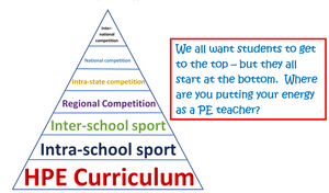 Physical Education Curriclum lessons