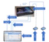 Test scenario MediaGateway