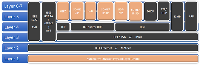Automotive Ethernet Protocols