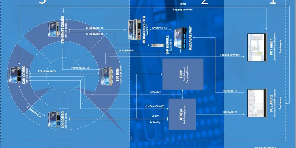 Data logging challenges for Automotive