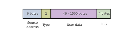 Basic Ethernet layer 2 frame format