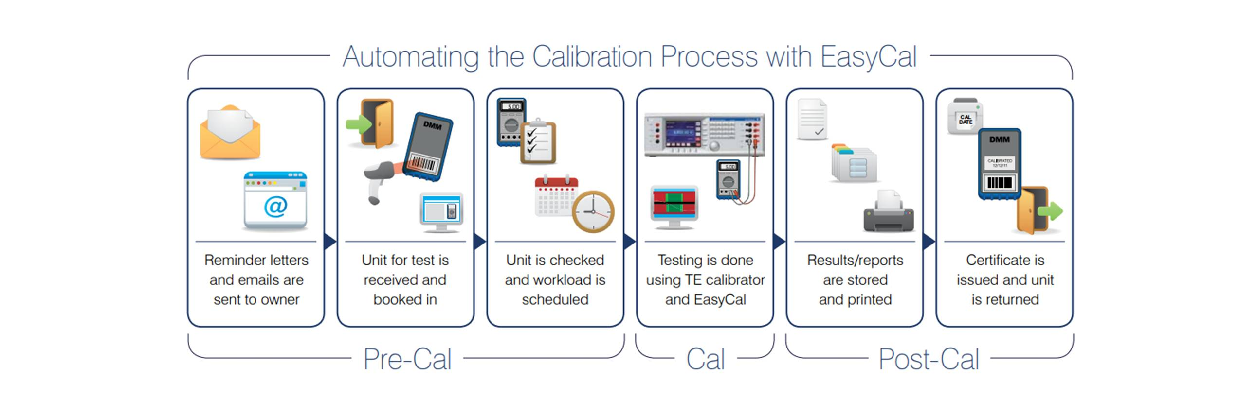 Software de Calibración EasyCal