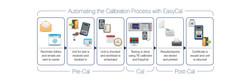 Software de Calibración EasyCal