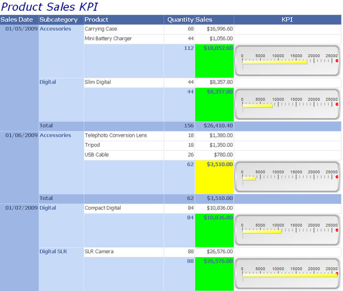Microsoft SQL Report Builder included with Dynamics GP 2013